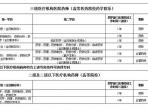 重庆市急救医疗中心临床药师培训基地2020年春季招生简章